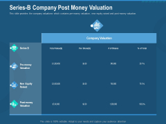 Investment Pitch To Generate Capital From Series B Venture Round Series B Company Post Money Valuation Infographics PDF