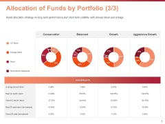 Investment Portfolio Asset Management Allocation Of Funds By Portfolio Growth Ppt PowerPoint Presentation Model Visuals PDF