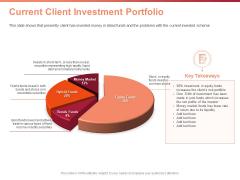 Investment Portfolio Asset Management Current Client Investment Portfolio Ppt PowerPoint Presentation Model Maker PDF