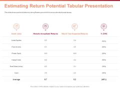 Investment Portfolio Asset Management Estimating Return Potential Tabular Presentation Ppt File Topics PDF