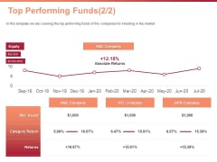 Investment Portfolio Asset Management Top Performing Funds Invest Ppt PowerPoint Presentation Icon Slide PDF