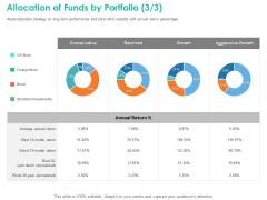 Investment Portfolio Management Allocation Of Funds By Portfolio Growth Slides PDF