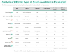 Investment Portfolio Management Analysis Of Different Type Of Assets Available In The Market Mockup PDF