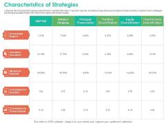 Investment Portfolio Management Characteristics Of Strategies Clipart PDF