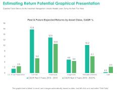 Investment Portfolio Management Estimating Return Potential Graphical Presentation Rules PDF