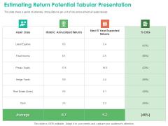 Investment Portfolio Management Estimating Return Potential Tabular Presentation Introduction PDF