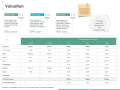 Investment Thesis Of Small Retail Business Valuation Ppt Pictures Portfolio PDF