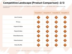 Investor Deck For Capital Generation From Substitute Funding Options Competitive Landscape Product Comparison Pictures PDF