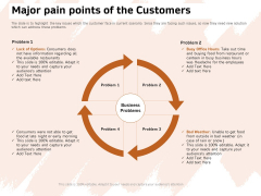 Investor Deck For Capital Generation From Substitute Funding Options Major Pain Points Of The Customers Themes PDF