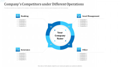 Investor Deck For Procuring Funds From Money Market Companys Competitors Under Different Operations Introduction PDF