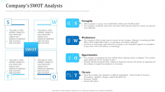Investor Deck For Procuring Funds From Money Market Companys SWOT Analysis Slides PDF