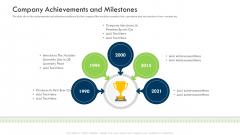 Investor Deck Procure Funds Bridging Loan Company Achievements And Milestones Formats PDF