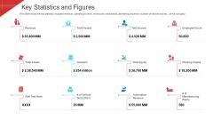 Investor Deck To Arrange Funds From Short Term Loan Key Statistics And Figures Demonstration PDF