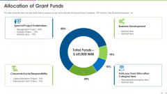 Investor Deck To Increase Grant Funds From Public Corporation Allocation Of Grant Funds Slides PDF