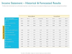 Investor Funding Deck For Hybrid Financing Income Statement Historical And Forecasted Results Ppt Gallery Layouts PDF