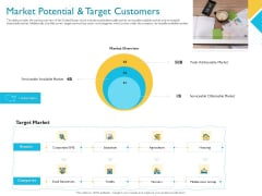 Investor Funding Deck For Hybrid Financing Market Potential And Target Customers Ppt Show Example PDF