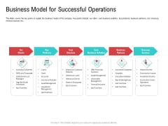 Investor Pitch Deck Collect Funding Spot Market Business Model For Successful Operations Summary PDF