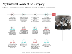 Investor Pitch Deck Collect Funding Spot Market Key Historical Events Of The Company Topics PDF