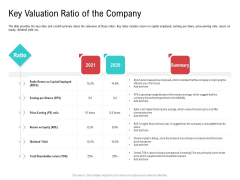 Investor Pitch Deck Collect Funding Spot Market Key Valuation Ratio Of The Company Portrait PDF