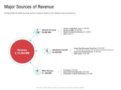 Investor Pitch Deck Collect Funding Spot Market Major Sources Of Revenue Formats PDF
