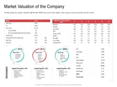 Investor Pitch Deck Collect Funding Spot Market Market Valuation Of The Company Information PDF