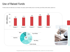 Investor Pitch Deck Collect Funding Spot Market Use Of Raised Funds Ideas PDF