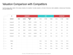 Investor Pitch Deck Collect Funding Spot Market Valuation Comparison With Competitors Sample PDF