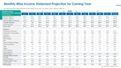 Investor Pitch Deck For Short Term Bridge Loan Monthly Wise Income Statement Projection For Coming Year Sample PDF