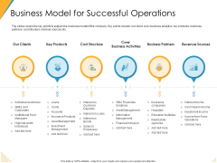 Investor Pitch Deck Post Market Financing Business Model For Successful Operations Elements PDF