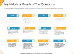 Investor Pitch Deck Post Market Financing Key Historical Events Of The Company Structure PDF