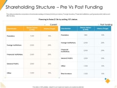 Investor Pitch Deck Post Market Financing Shareholding Structure Pre Vs Post Funding Microsoft PDF