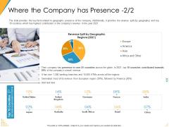 Investor Pitch Deck Post Market Financing Where The Company Has Presence Revenue Professional PDF