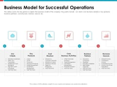 Investor Pitch Deck Public Offering Market Business Model For Successful Operations Demonstration PDF