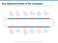 Investor Pitch Deck Public Offering Market Key Historical Events Of The Company Formats PDF