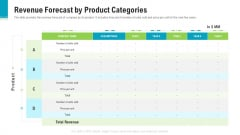 Investor Pitch Deck To Generate Capital From Pre Seed Round Revenue Forecast By Product Categories Inspiration PDF