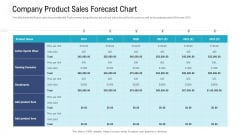 Investor Pitch Deck To Procure Federal Debt From Banks Company Product Sales Forecast Chart Ppt Gallery Ideas PDF