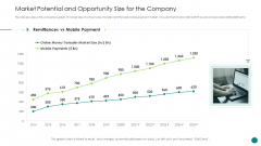Investor Pitch Gain Funding From ICO Market Potential And Opportunity Size For The Company Infographics PDF