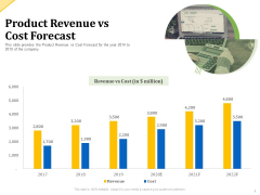 Investor Presentation For Raising Capital From Product Sponsorship Product Revenue Vs Cost Forecast Summary PDF