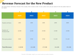 Investor Presentation For Raising Capital From Product Sponsorship Revenue Forecast For The New Product Designs PDF