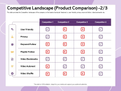 Investor Presentation For Society Funding Competitive Landscape Product Comparison Background PDF