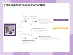Investor Presentation For Society Funding Framework Of Revenue Generation Infographics PDF