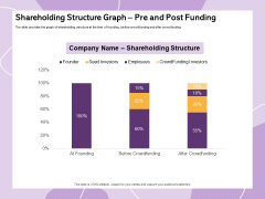 Investor Presentation For Society Funding Shareholding Structure Graph Pre And Post Funding Elements PDF
