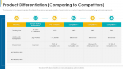 Investors Pitch General Deal Mergers Acquisitions Product Differentiation Comparing To Competitors Diagrams PDF