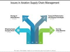 Issues In Aviation Supply Chain Management Ppt PowerPoint Presentation Gallery Display