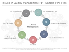 Issues In Quality Management Ppt Sample Ppt Files