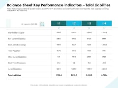 Issues Which Leads To Insolvency Balance Sheet Key Performance Indicators Total Liabilities Background PDF