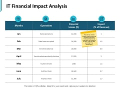 It Financial Impact Analysis Ppt PowerPoint Presentation Ideas Layout