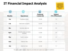 It Financial Impact Analysis Ppt PowerPoint Presentation Professional Visual Aids