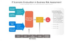 It Scenario Evaluation In Business Risk Assessment Ppt PowerPoint Presentation File Layouts PDF