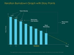 Iteration Burndown Graph With Story Points Ppt PowerPoint Presentation Model Background Images PDF
